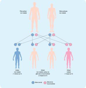 بیماری های ژنتیکی ارثی
